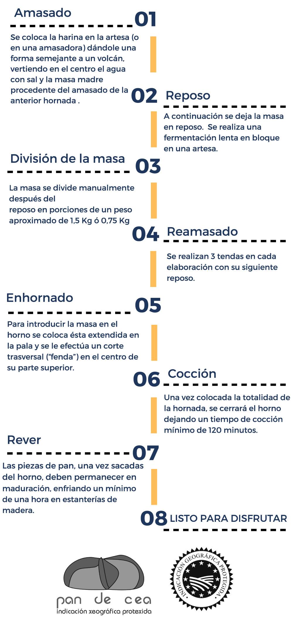 pan-de-cea-infografia-elaboracion